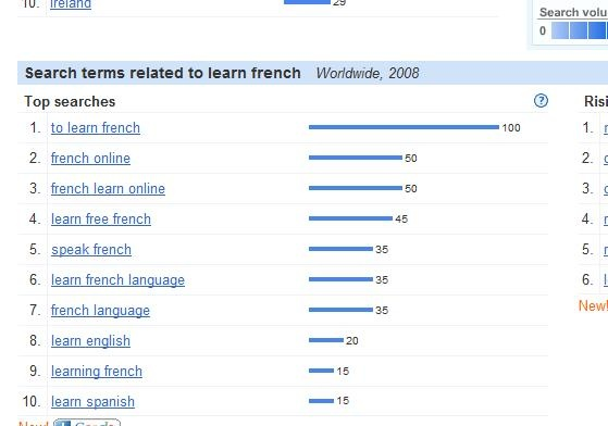 Search terms for niche